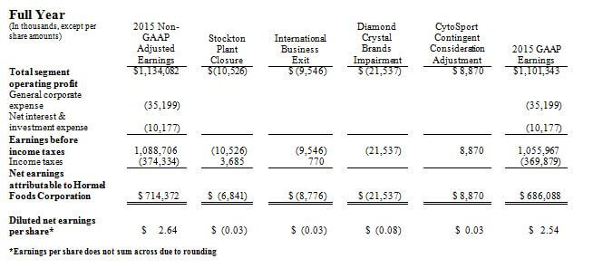 2015 Adjusted Financial Measures