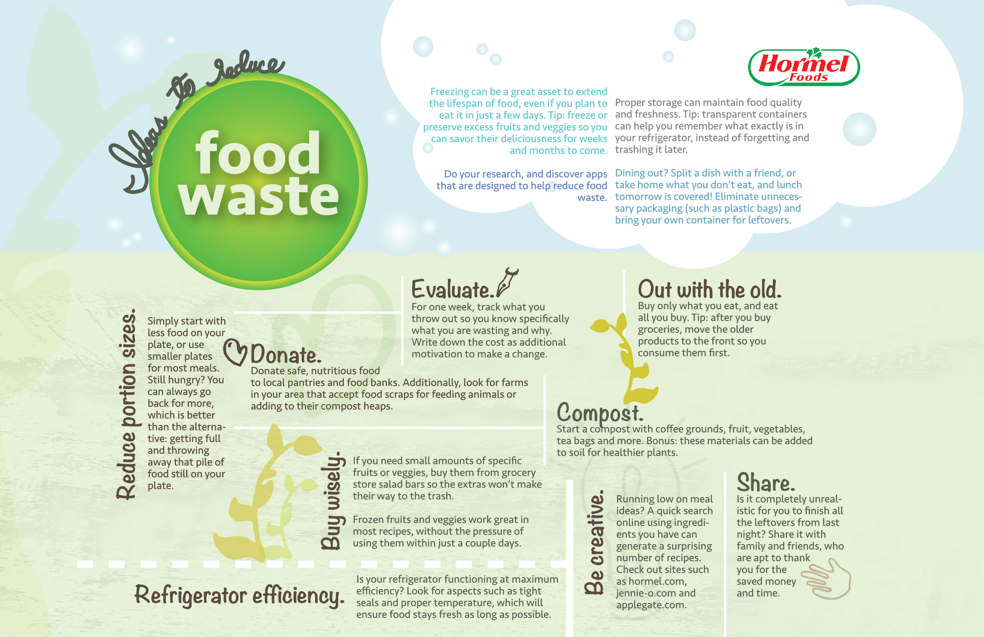 2017 Consumer Food Waste Infographic